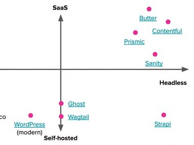 A diagram plotting CMS options from self hosted and traditional to SaaS and Headless.