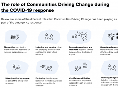 A diagram showing the role of communities driving change throughout COVID-19.