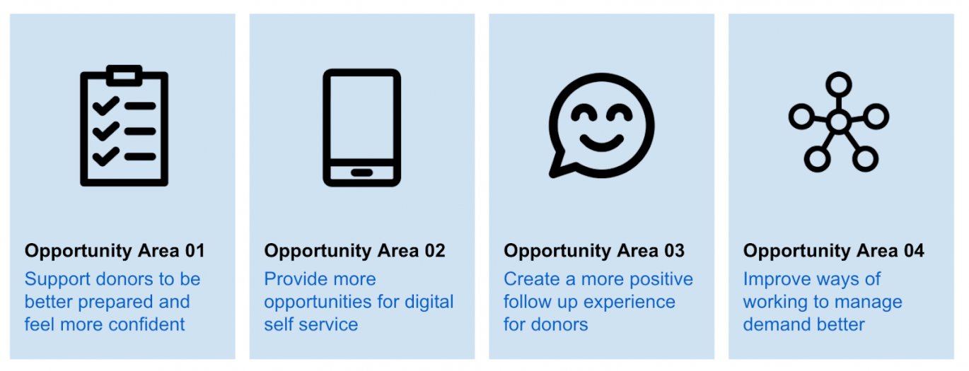 Donation experience opportunity areas