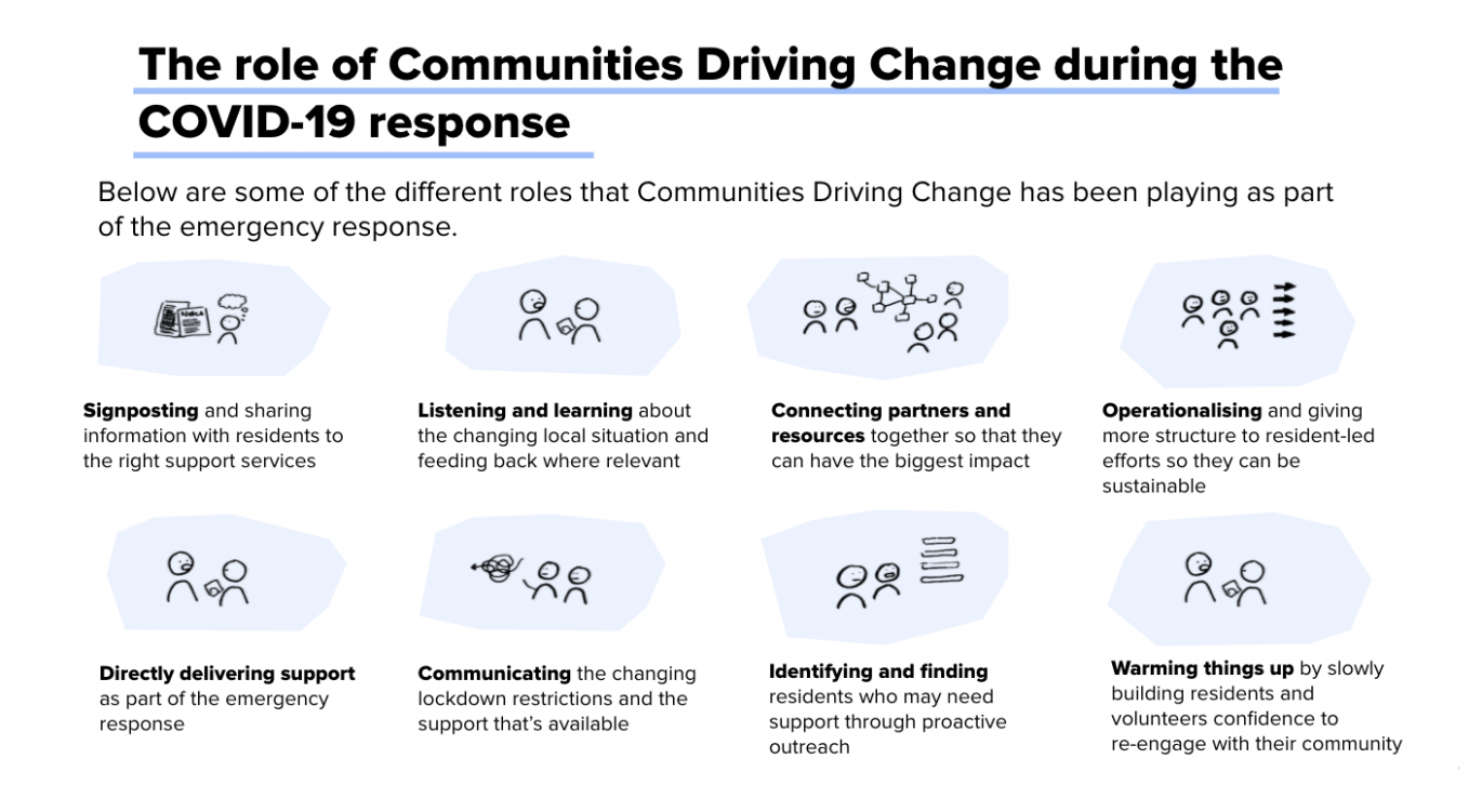 Tower Hamlets Communities Driving Change COVID-19 step by step response storyboard